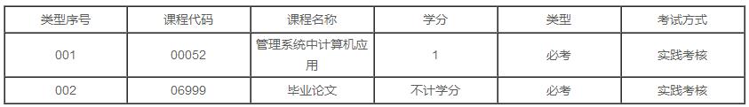 广东2020年自学考试市场营销(市场营销)专业本科有几门实践课?