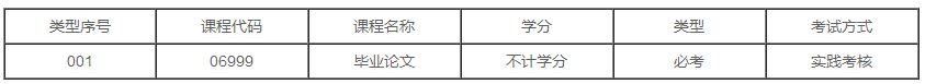 广东2020年自学考试工程管理(工程管理)专业本科有几门实践课?