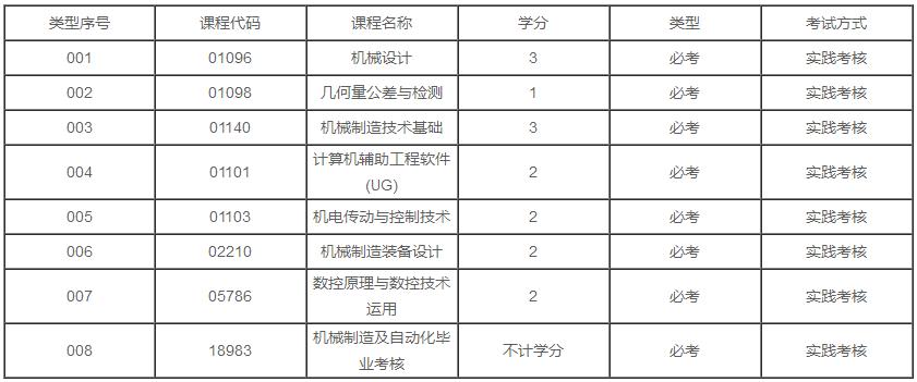广东2020年自考机械设计制造及其自动化专业本科有几门实践课?
