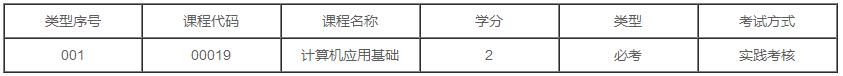 广东2020年自考工商企业管理(工商企业管理)专业专科有几门实践课?