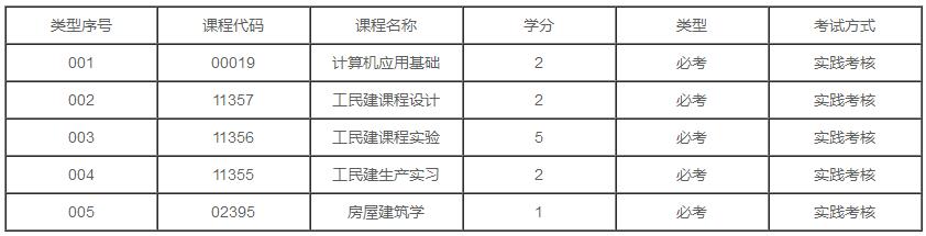 广东2020年自考建筑工程技术专业专科有几门实践课?